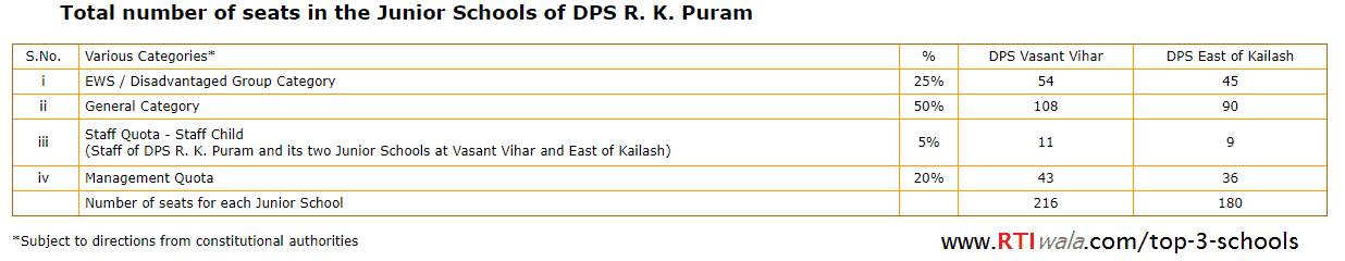 number of seats in DPS R. K. Puram